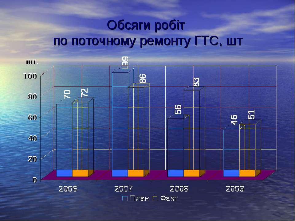 Обсяги робіт по поточному ремонту ГТС, шт