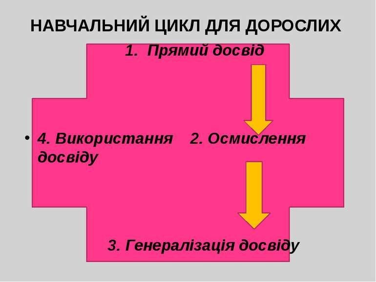 НАВЧАЛЬНИЙ ЦИКЛ ДЛЯ ДОРОСЛИХ 1. Прямий досвід 4. Використання 2. Осмислення д...