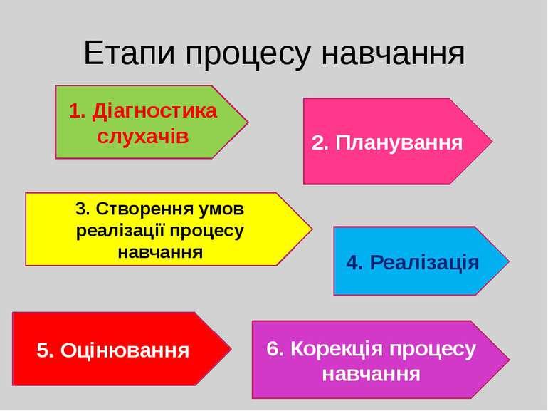 Етапи процесу навчання 1. Діагностика слухачів 2. Планування 3. Створення умо...