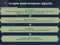 Історія комп'ютерних вірусів Доісторичний Віруси-легенди (саморозмножуються і...