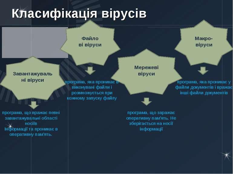 Класифікація вірусів Завантажувальні віруси Файло ві віруси Мережеві віруси М...