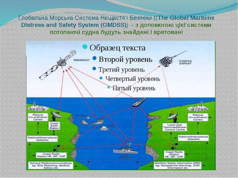 Глобальна Морська Система Нещастя і Безпеки ((The Global Maritime Distress an...
