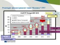 """Розподіл фінансування теми """"Космос"""" FP7 ~ 670M€ 710 M€ 48 M€ Космічна інфраст..."""