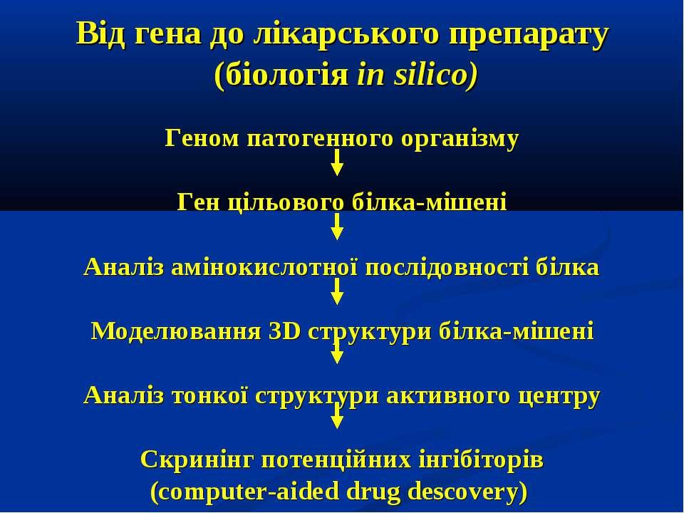 Від гена до лікарського препарату (біологія in silico) Геном патогенного орга...