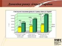 Динаміка ринку лізингу України