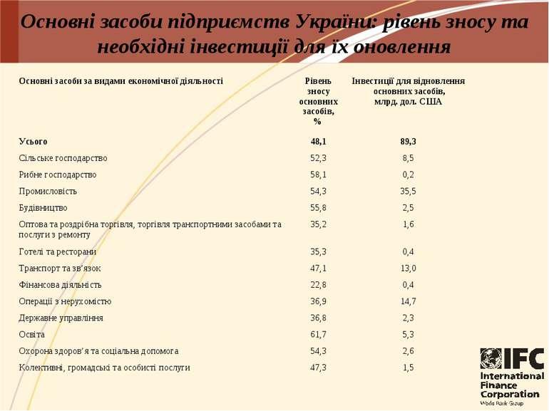 Основні засоби підприємств України: рівень зносу та необхідні інвестиції для ...