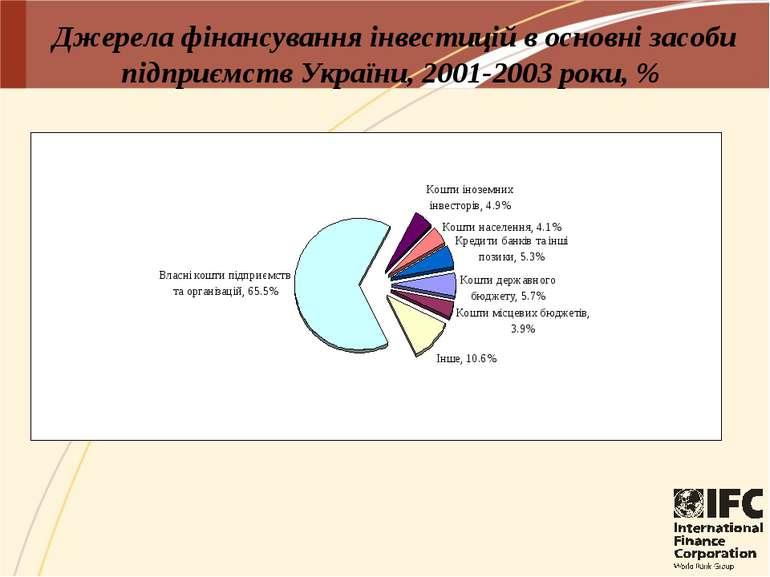 Джерела фінансування інвестицій в основні засоби підприємств України, 2001-20...