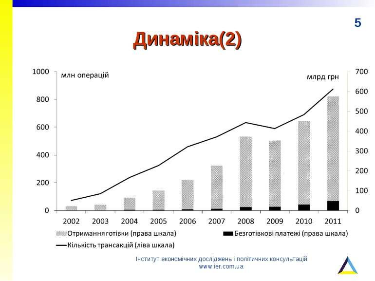 Динаміка(2) Інститут економічних досліджень і політичних консультацій www.ier...