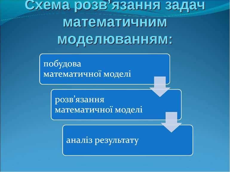 Схема розв'язання задач математичним моделюванням: