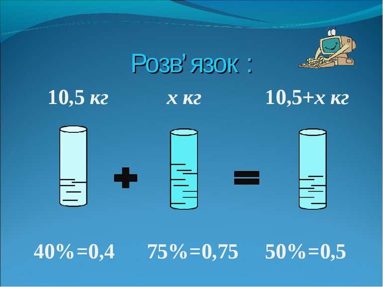Розв'язок : 10,5 кг x кг 10,5+x кг 40%=0,4 75%=0,75 50%=0,5