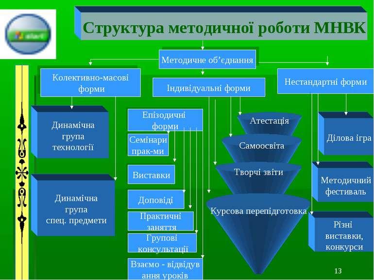 1... * Методичне об'єднання Колективно-масові форми Індивідуальні форми Неста...