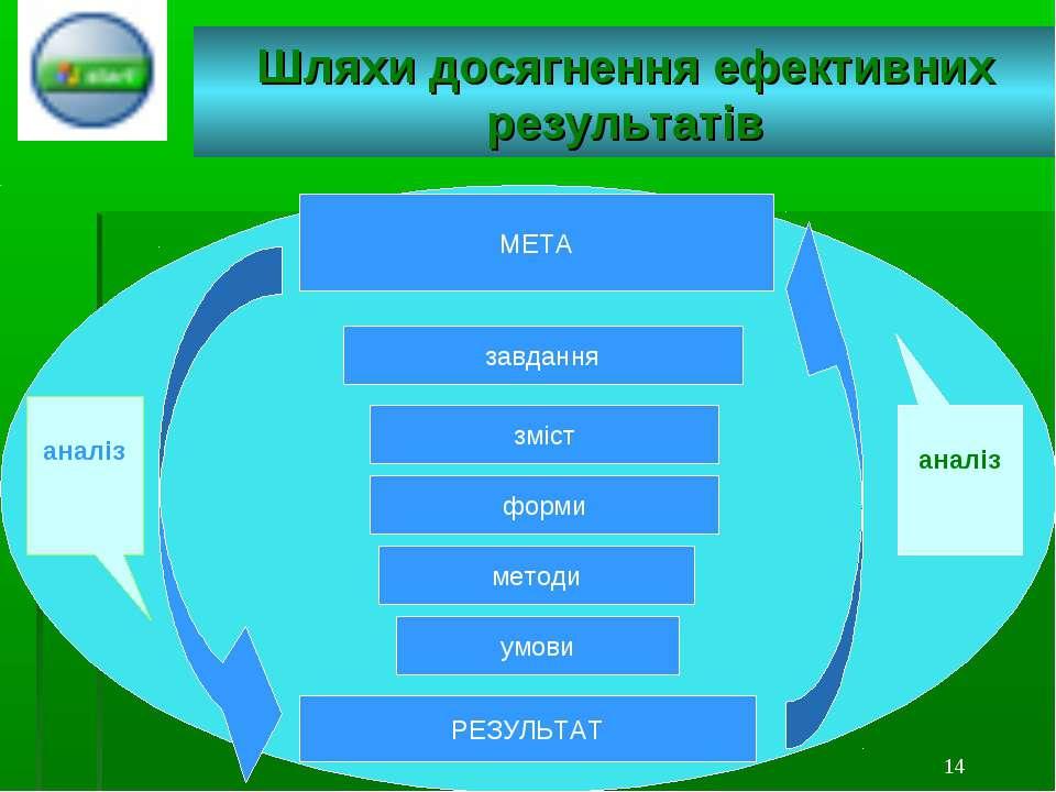1... * Шляхи досягнення ефективних результатів МЕТА завдання зміст форми мето...