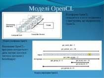 Моделі OpenCL Модель платформи OpenCL Модель виконання OpenCL Платформа OpenC...