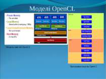Моделі OpenCL Модель пам`яті OpenCL Програмна модель OpenCL