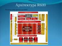 Архітектура R600 Загальна схема архітектури R600: