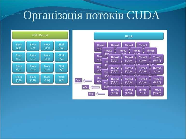 Організація потоків CUDA