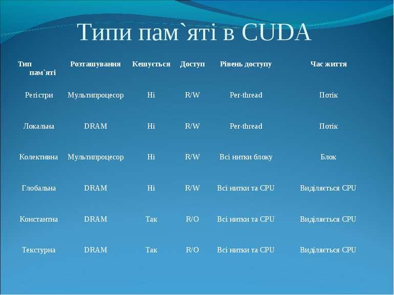 Типи пам`яті в CUDA