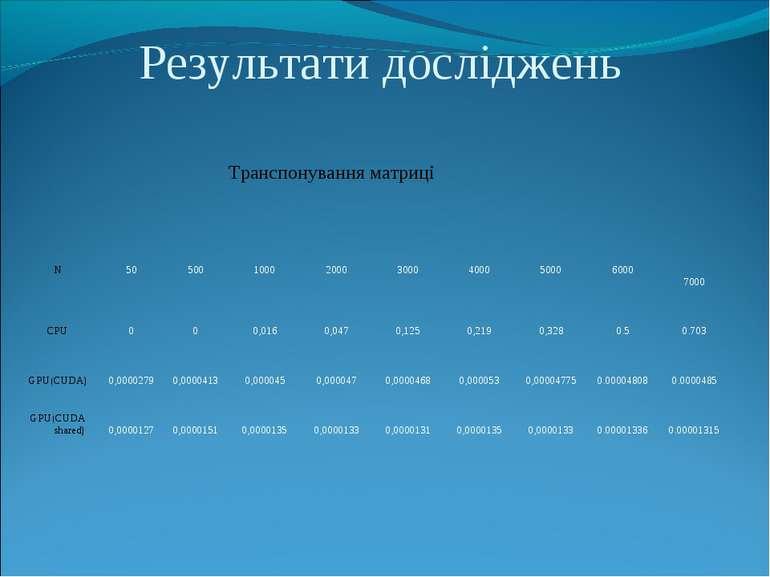 Результати досліджень Транспонування матриці