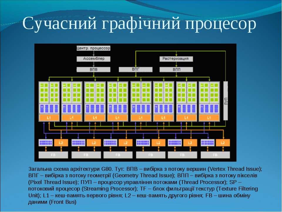 Сучасний графічний процесор Загальна схема архітектури G80. Тут: ВПВ – вибірк...