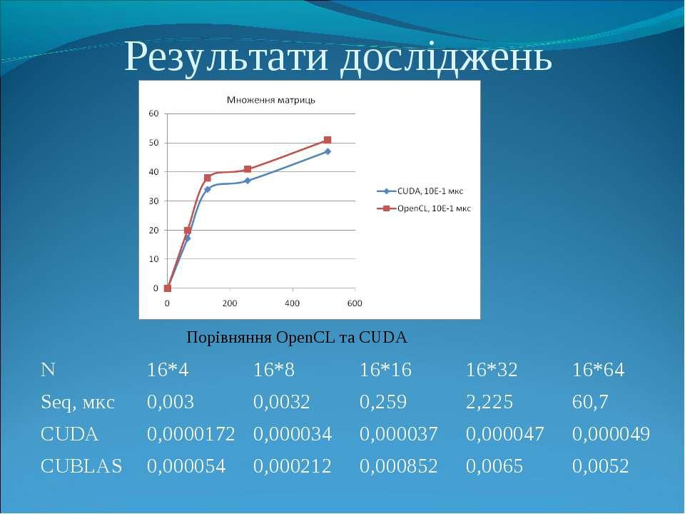 Результати досліджень Порівняння OpenCL та CUDA