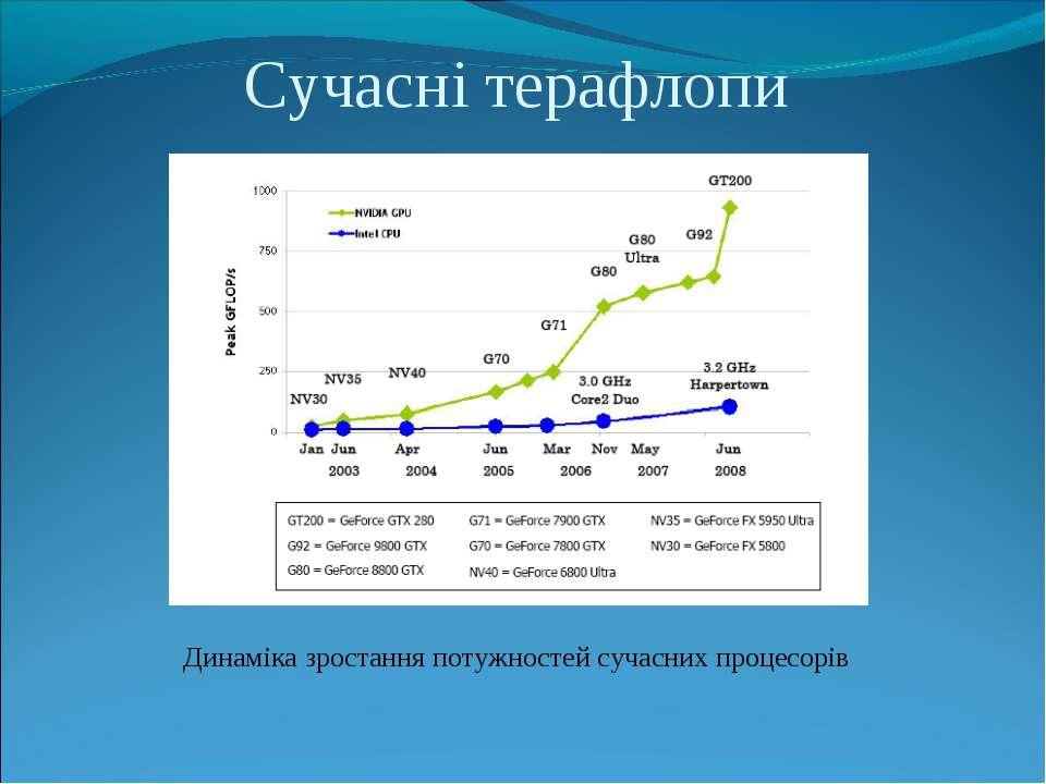 Сучасні терафлопи Динаміка зростання потужностей сучасних процесорів