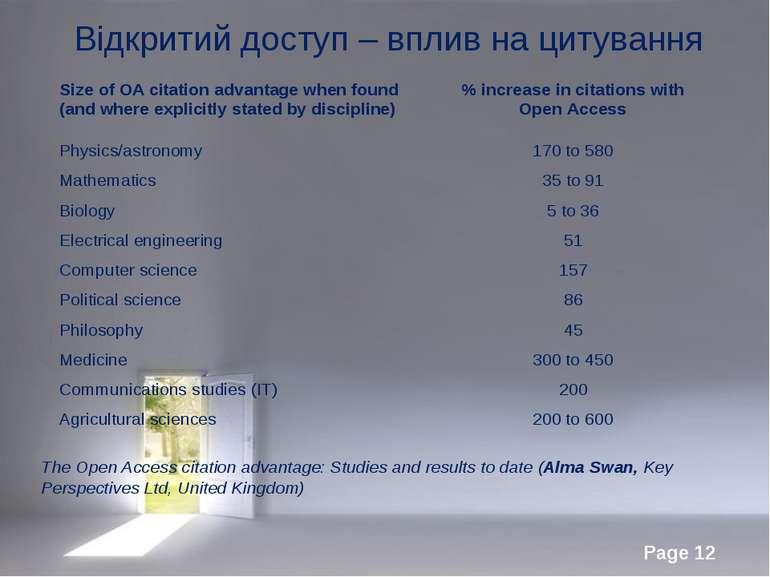 Відкритий доступ – вплив на цитування The Open Access citation advantage: Stu...