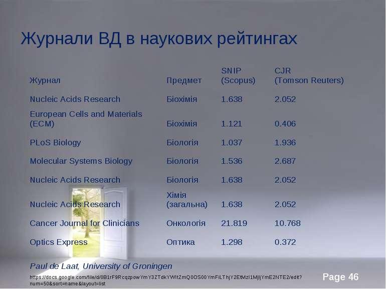 Журнали ВД в наукових рейтингах Paul de Laat, University of Groningen https:/...