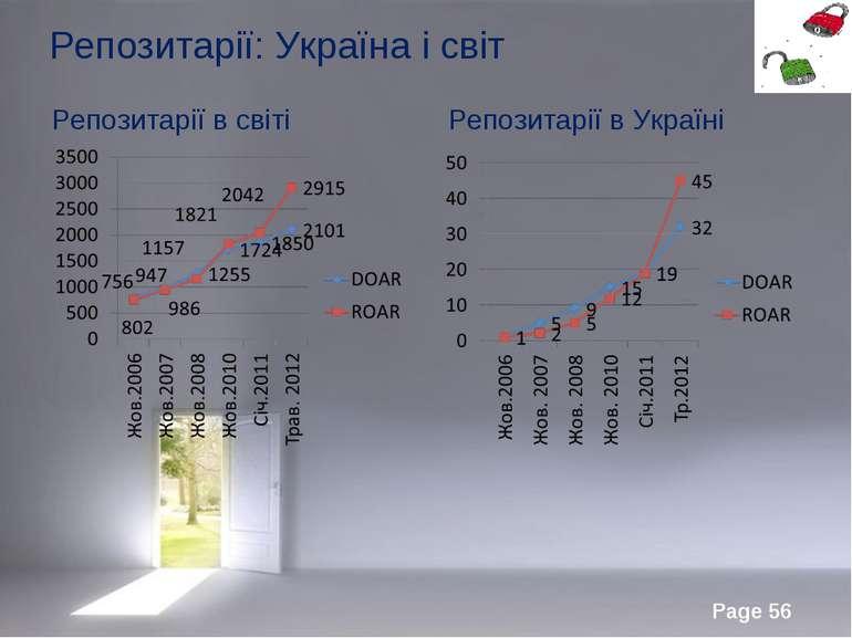 Репозитарії: Україна і світ Репозитарії в світі Репозитарії в Україні Page *