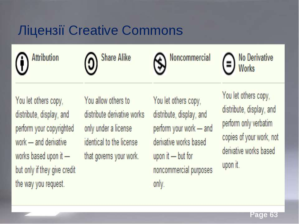 Ліцензії Creative Commons Page *