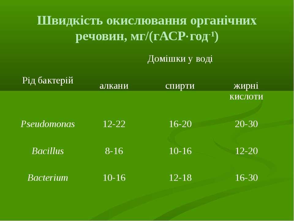 Швидкість окислювання органічних речовин, мг/(гАСР год-1) Рід бактерій Домішк...