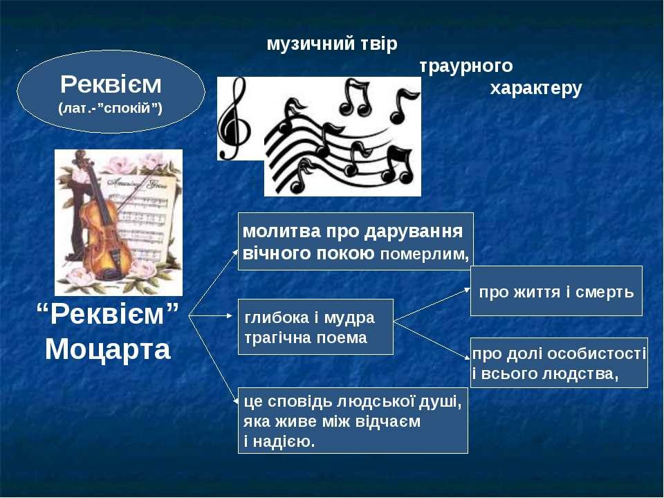 """Реквієм (лат.-""""спокій"""") музичний твір траурного характеру """"Реквієм"""" Моцарта м..."""
