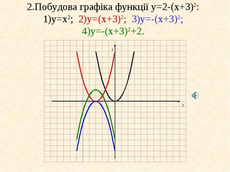 2.Побудова графіка функції у=2-(x+3)2: 1)у=x2; 2)у=(x+3)2; 3)у=-(x+3)2; 4)у=-...