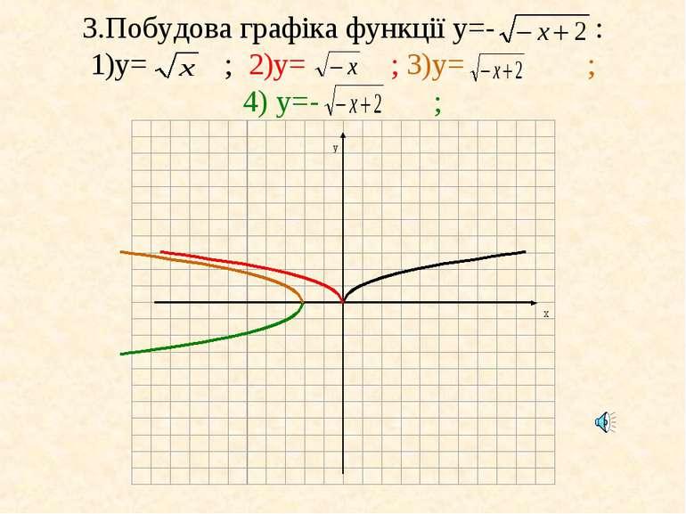 3.Побудова графіка функції у=- : 1)у= ; 2)у= ; 3)у= ; 4) у=- ;