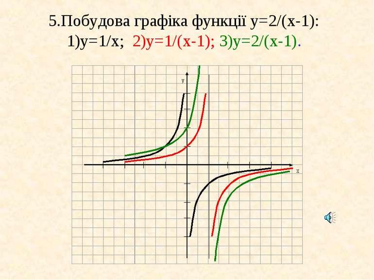 5.Побудова графіка функції у=2/(x-1): 1)у=1/x; 2)у=1/(x-1); 3)у=2/(x-1).