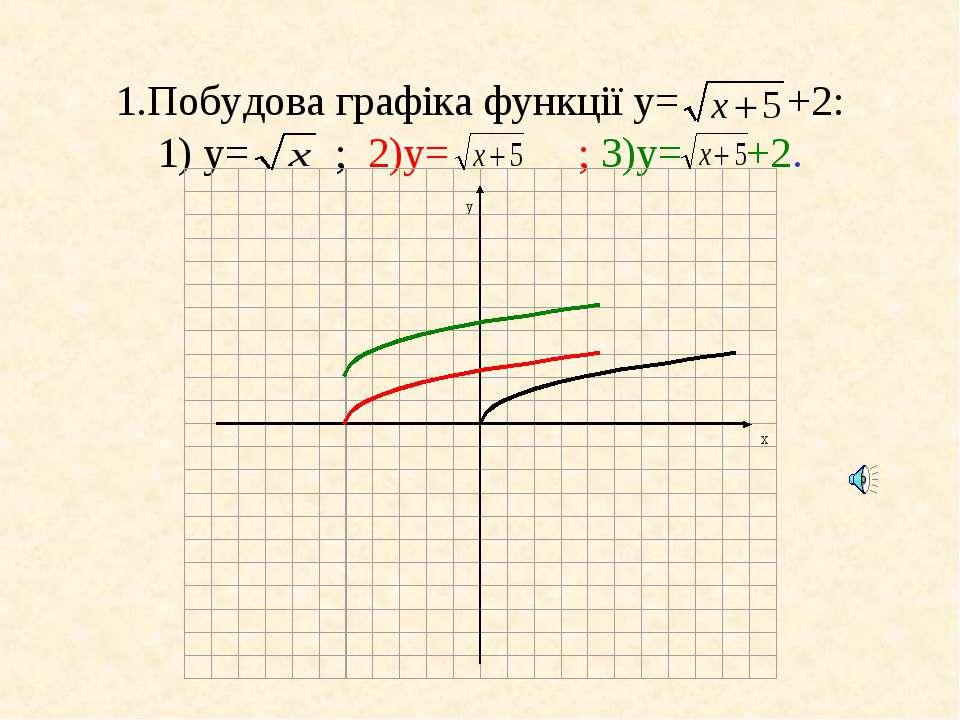 1.Побудова графіка функції у= +2: 1) у= ; 2)у= ; 3)у= +2.
