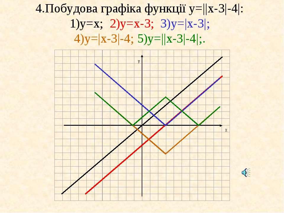 4.Побудова графіка функції у=||x-3|-4|: 1)у=x; 2)у=x-3; 3)у=|x-3|; 4)у=|x-3|-...