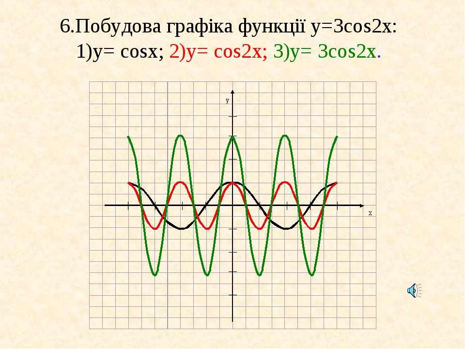 6.Побудова графіка функції у=3cos2x: 1)у= cosx; 2)у= cos2x; 3)у= 3cos2x.