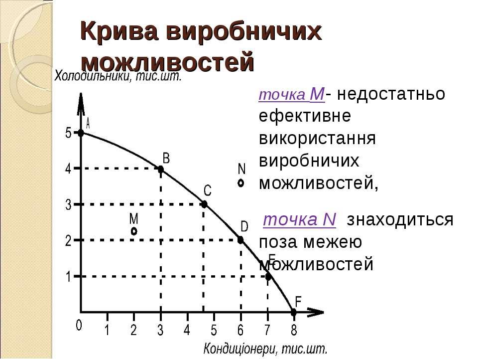 Крива виробничих можливостей точка М- недостатньо ефективне використання виро...