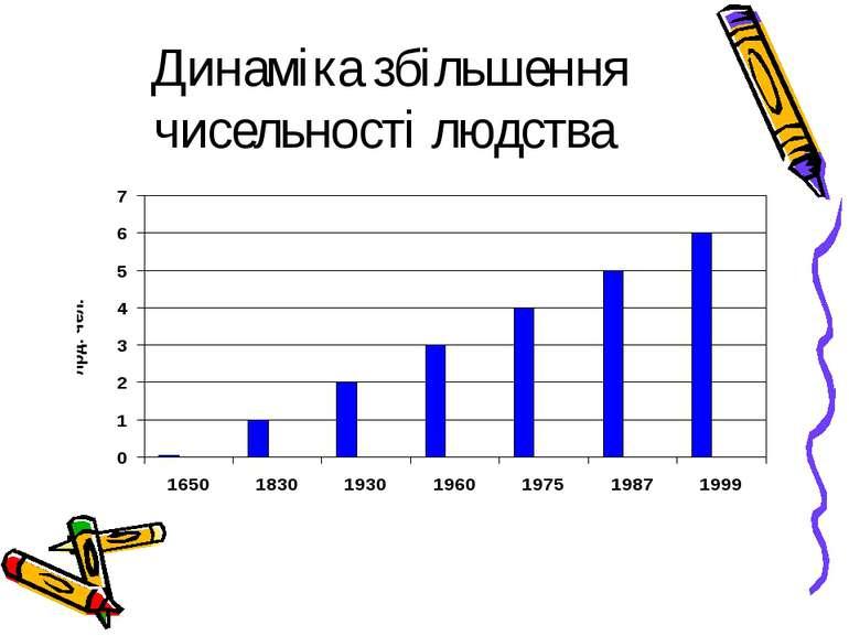Динаміка збільшення чисельності людства