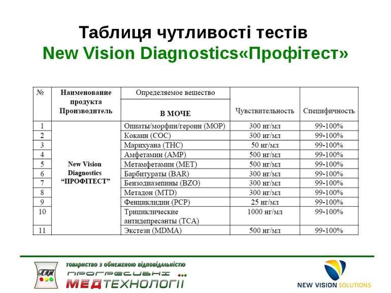 Таблиця чутливості тестів New Vision Diagnostics«Профітест»