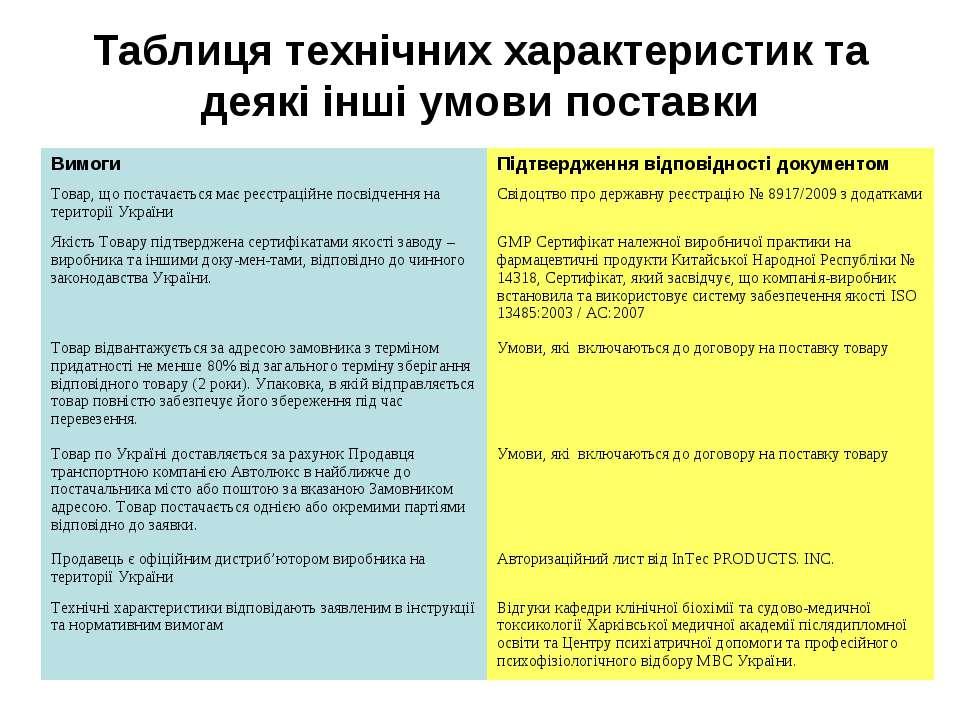 Таблиця технічних характеристик та деякі інші умови поставки Вимоги Підтвердж...