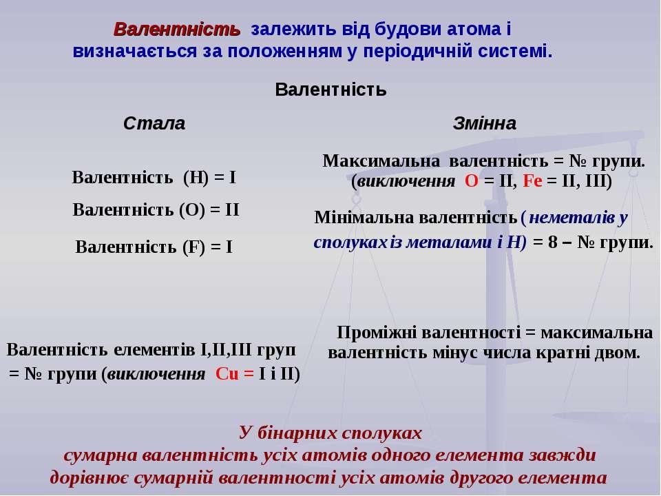 Валентність залежить від будови атома і визначається за положенням у періодич...