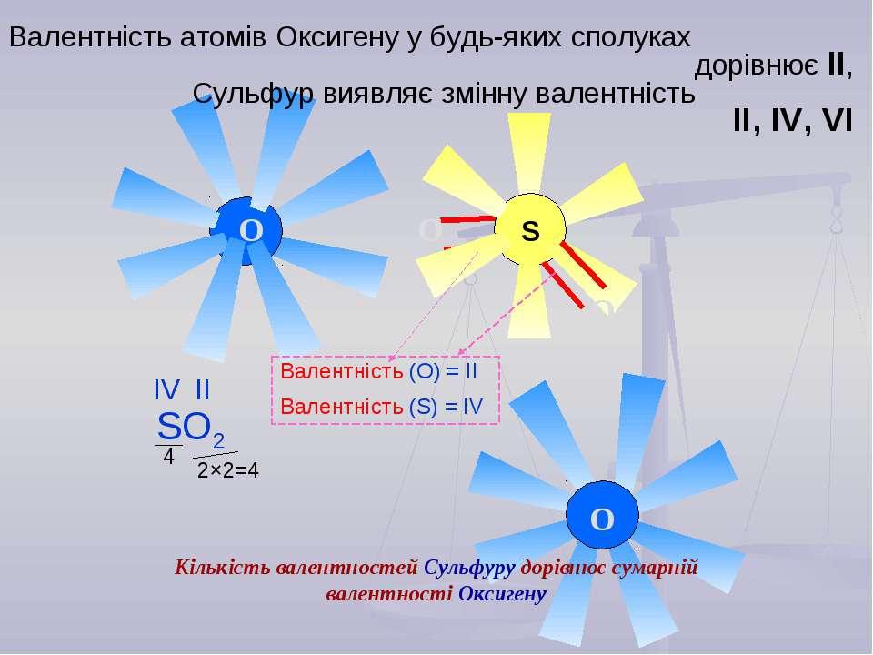 S O O O O Валентність атомів Оксигену у будь-яких сполуках дорівнює ІІ, Сульф...