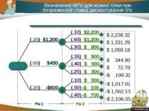 * Визначення NPV для кожної гілки при безризиковій ставці дисконтування 5% $ ...