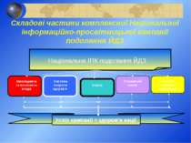 Складові частини комплексної Національної інформаційно-просвітницької кампані...
