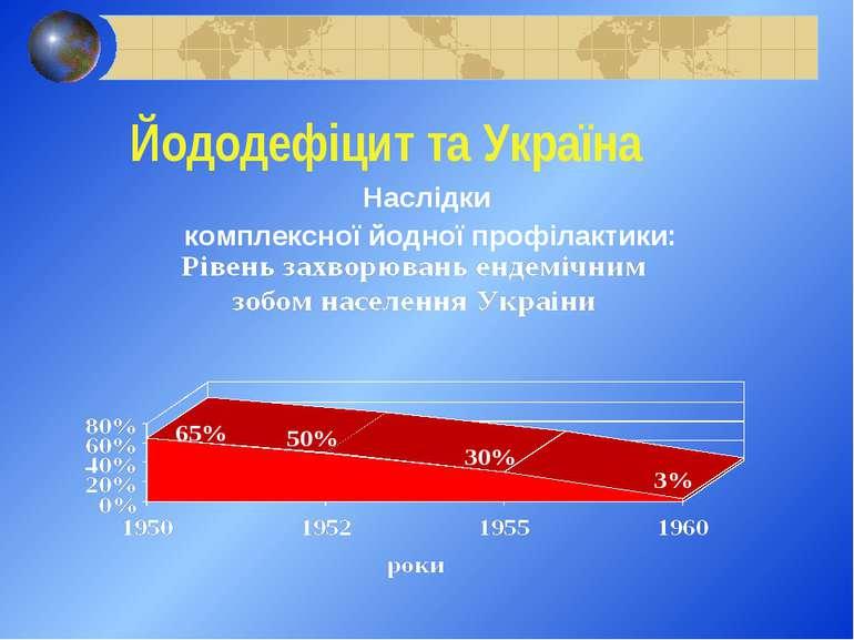Йододефіцит та Україна Наслідки комплексної йодної профілактики: