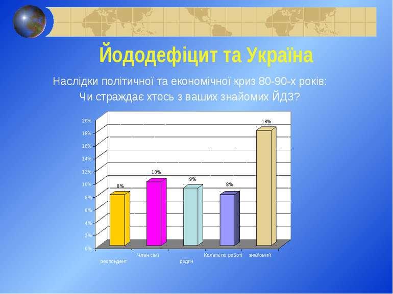 Йододефіцит та Україна Наслідки політичної та економічної криз 80-90-х років:...