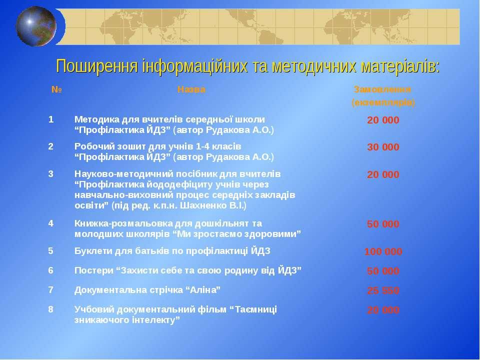 Поширення інформаційних та методичних матеріалів: