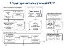 Модуль формирования правил Модуль поиска аналогов в CAD проектах Модуль преоб...