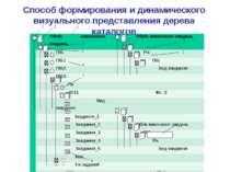 Способ формирования и динамического визуального представления дерева каталого...